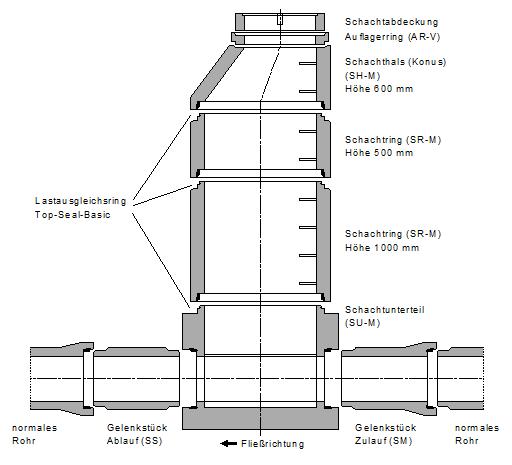 schachtprogramm betonwerk steinbach gmbh co kg. Black Bedroom Furniture Sets. Home Design Ideas